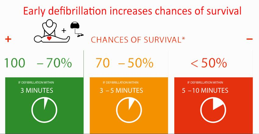 Early defibrillation increases chances of survival